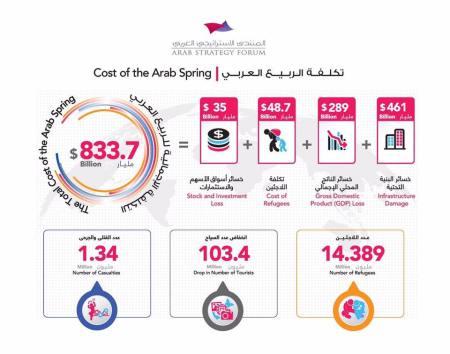 تكاليف الربيع العربي